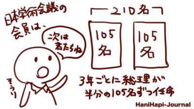 日本学術会議の会員は内閣総理大臣が3年毎105名ずつ任命する