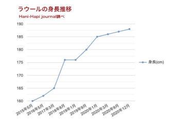 ラウールの身長推移グラフ