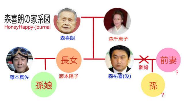 家系図|森喜朗の家族構成!IT社長と結婚の娘と2人の孫娘がいる?